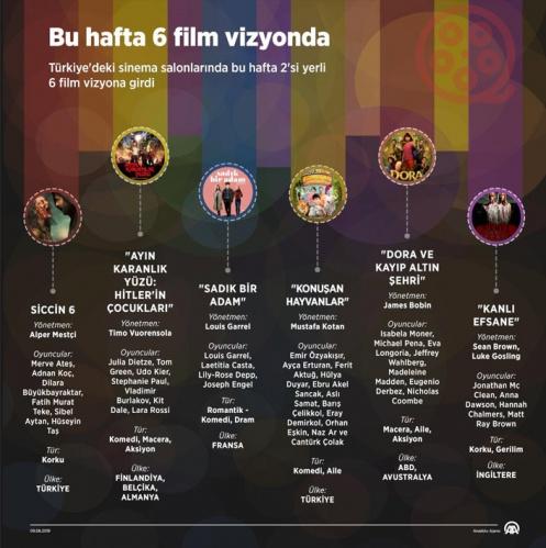 Bu hafta Türkiye'deki sinema salonlarında 2'si yerli 6 film vizyona girdi.